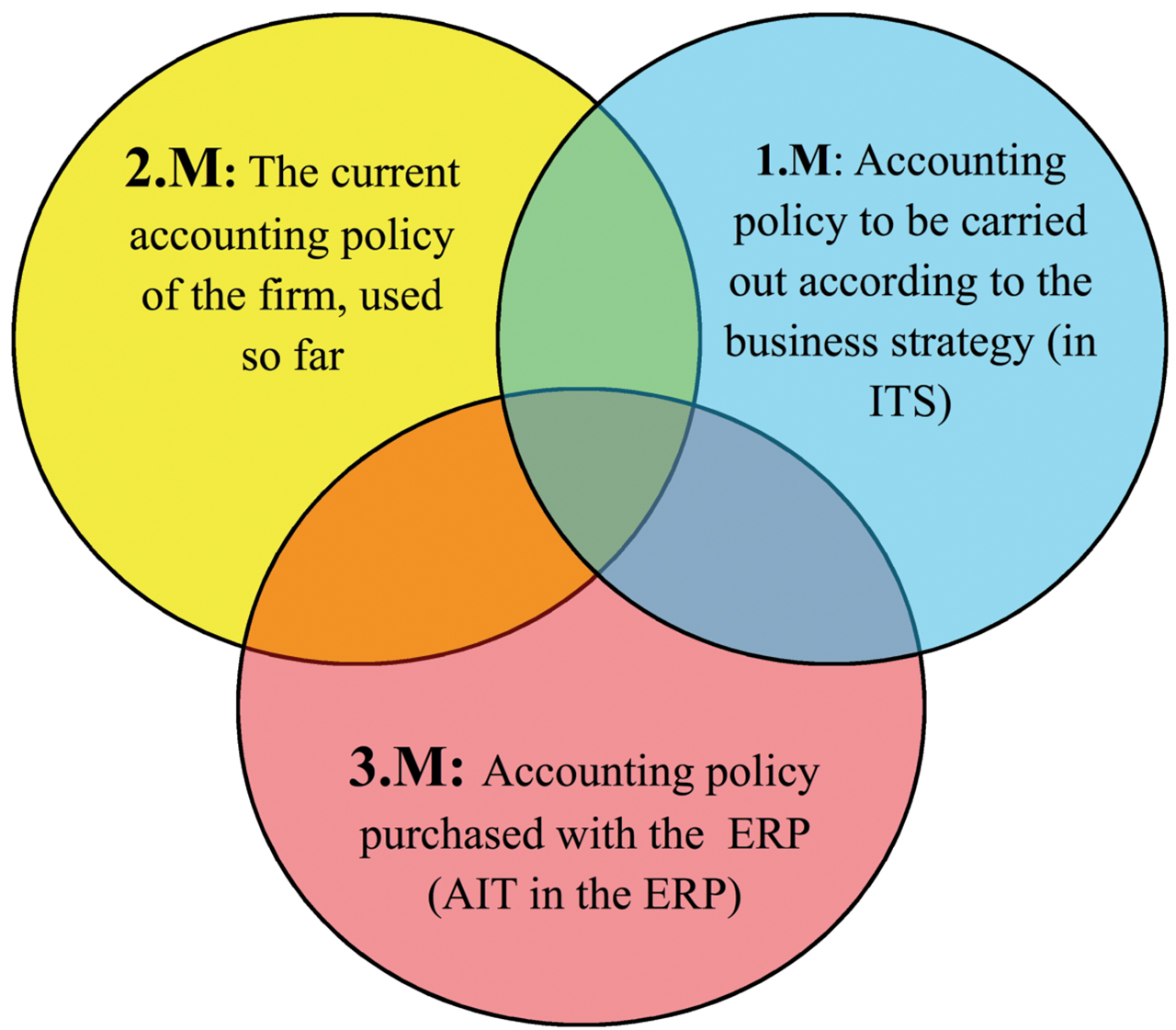 Paper - How to improve your ERP system - A 3.M theory